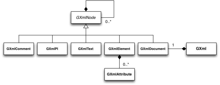 Xml file interface gammalib 1101 documentation creating a xml file ccuart Images